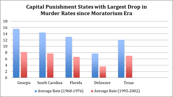 texas for example administered its first post furman execution in 1982 when its murder rate was 161 per 100000a total of 2466 murders