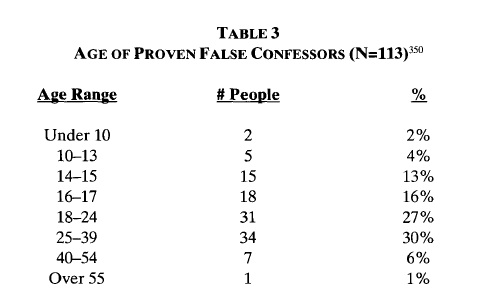 false confession Sixty-two (12%) of the inmates claimed to have made a false confession to the  police sometime in the past a discriminant function analysis was used to identify .