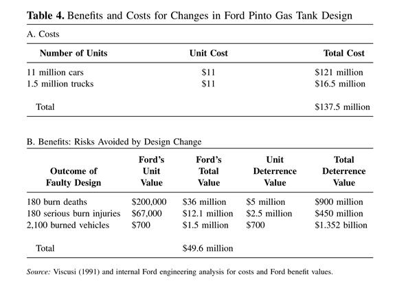 cost benefit analsis of ford pinto Ford pinto case - download as powerpoint presentation (ppt / pptx), pdf file ( pdf), text file (txt) or view presentation slides online.